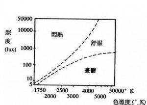 人均照度_温峥嵘大尺照度照片
