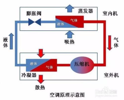 水空调和氟空调工作原理有什么不同