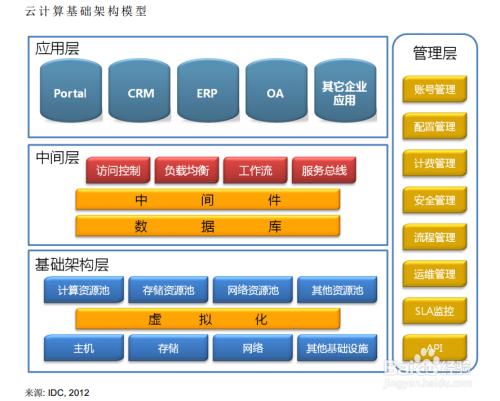 云计算基础架构:应用层、中间层和基础架构层