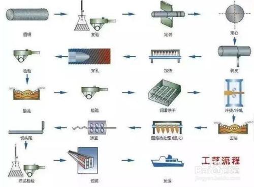 你需要知道的,实用的钢材知识