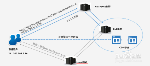 Web如何应对流量劫持?