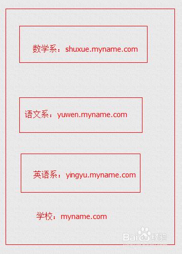 什么是域名?什么网站名?什么是URL?