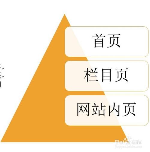 SEO优化教程之网站内部优化