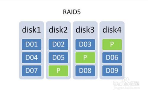 raid5数据如何恢复