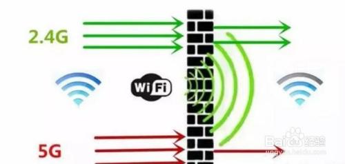 同样一个宽带为什么5gwifi比2.4gwifi速度要快?