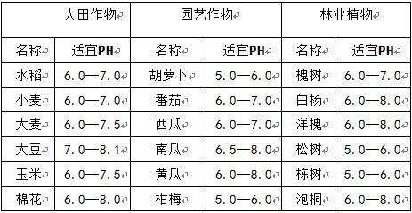 土壤PH值酸碱度测试仪操作步骤及作用介绍