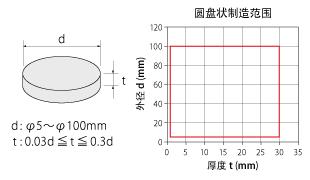 震动传感器的原理公式推导_圆锥侧面积公式推导图