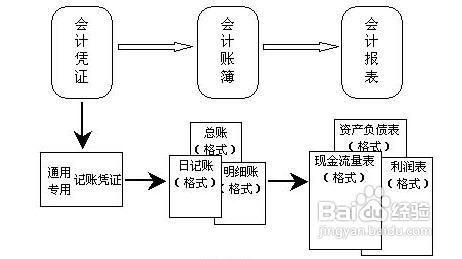代理記賬簡易流程及操作方法