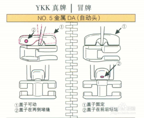 怎样从拉链的拉头和拉片上辨别YKK拉链的真假?