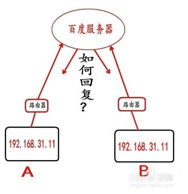 内网和外网之间的通信