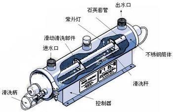 紫外线消毒器安装要注意的问题