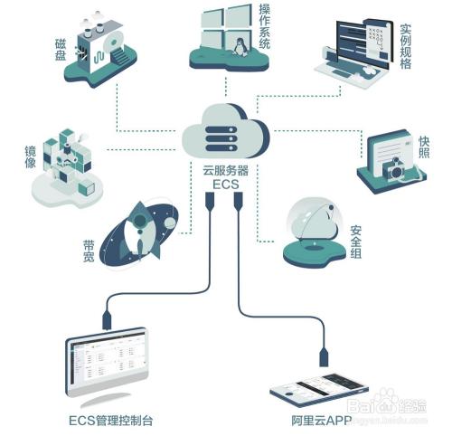云服务器和传统服务器相比较相比有何区别