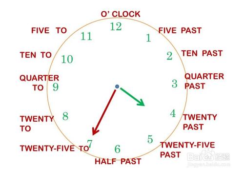 时钟4点钟敲4下_英语时钟表述的方法-百度经验