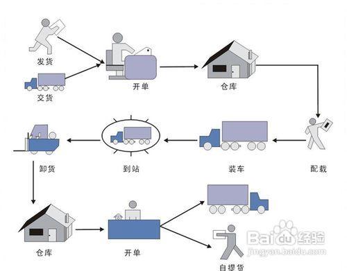 物流公司操作业务操作流程
