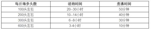 干海参怎么发到15CM以上最正确的干海参泡发方法