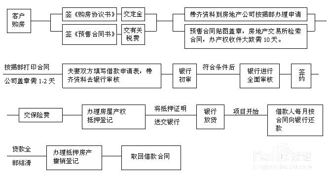 买房的流程 购房流程图