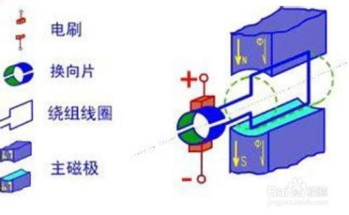 直流电动机工作原理介绍图片