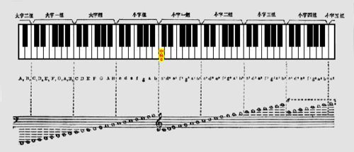 钢琴五线谱入门