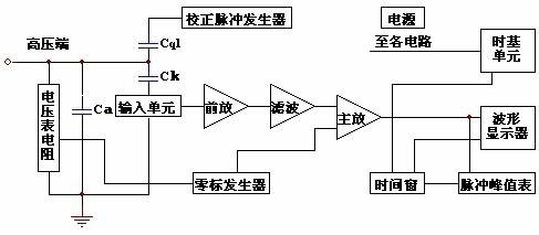 性激素的检测原理_激素性过敏原理