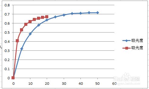 EXCEL如何在一个图上画多条曲线