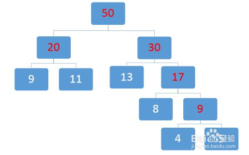 快速画出哈夫曼树/霍夫曼树/最优树