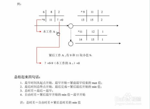 双代号网络图6个时间参数的简易计算方法