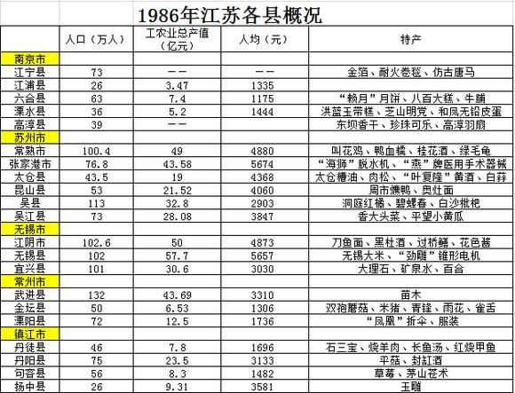 1986年江苏各县经济、人口、名产等概况