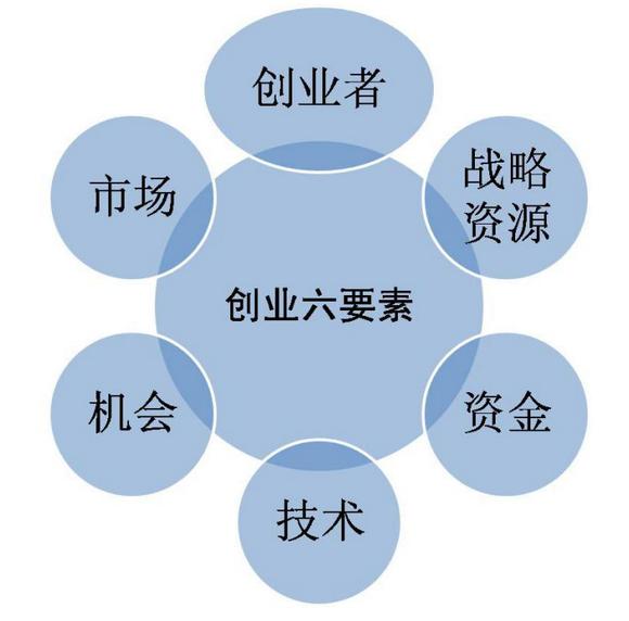 创业六要素