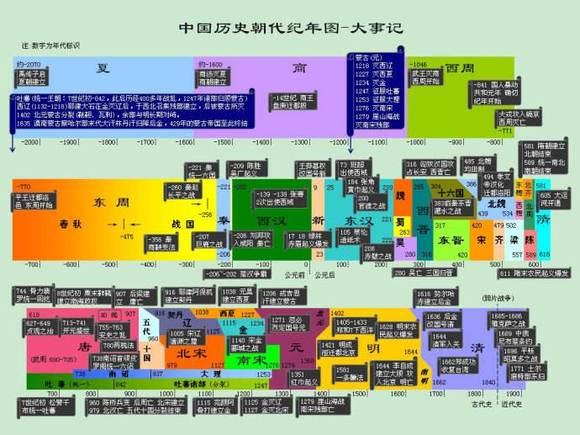 中国历史长河图_中国历史朝代表(彩色版)