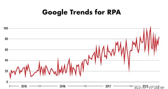 RPA——银行业的新员工插图(1)