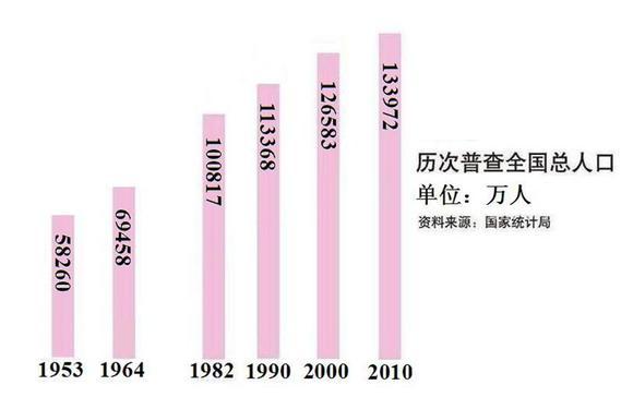 七普我国人口达141178万人 中国历史上人口曲线图-易供求网