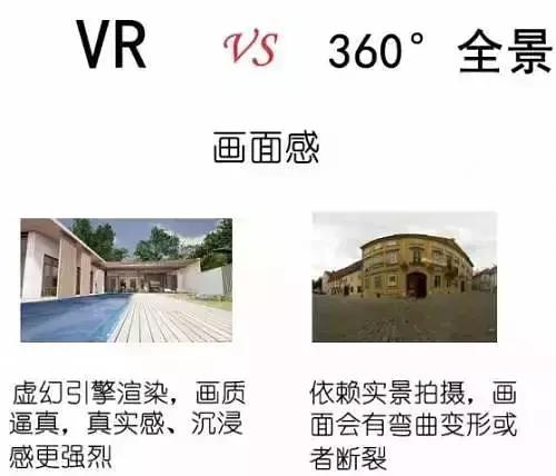 怎么区分VR与360°全景、720°全景?