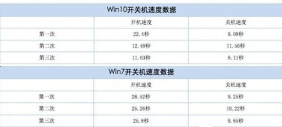 win7旗舰版开不了机了:WIN10已成全球第二大操作系统 市场份额仅次于WIN