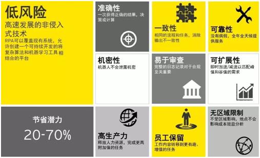 RPA引领企业财务管理数字化变革插图(5)