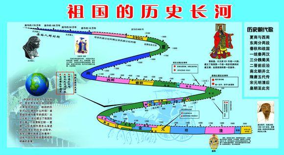 中国历史长河图_祖国的历史长河