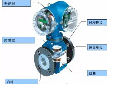 管段式超声波液体流量计|液体流量计分类厂家价