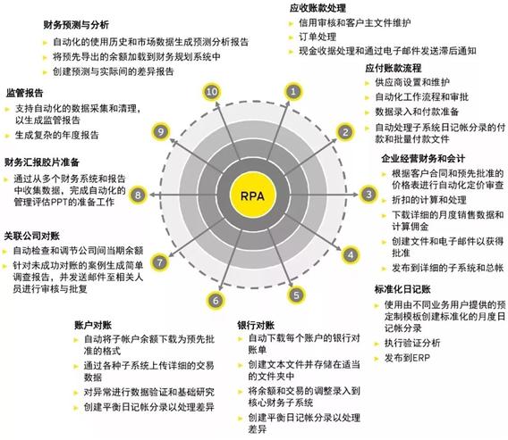 RPA引领企业财务管理数字化变革插图(6)