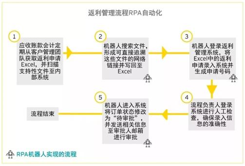 RPA变革时代,RPA在财务上的应用有哪些?插图(3)