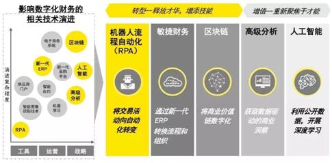 RPA引领企业财务管理数字化变革插图(4)