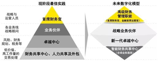 RPA引领企业财务管理数字化变革插图(1)