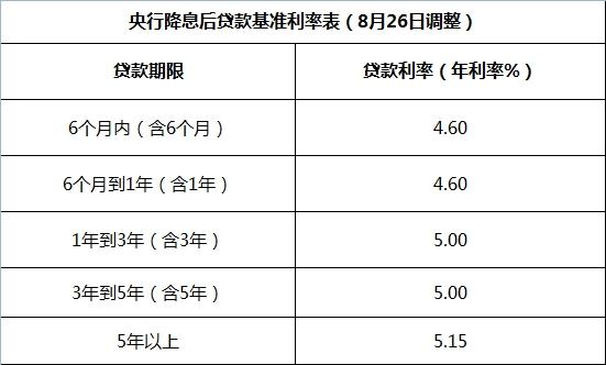 银行房贷基准利率