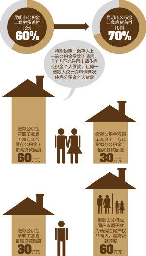 昆明公积金二套房首付款比例将调整为70%。今日,昆明市住房公积金管理中心发布公告,内容涉及多项住房公积金个人贷款政策的调整,调整后的政策将于今年2月1日起实施。