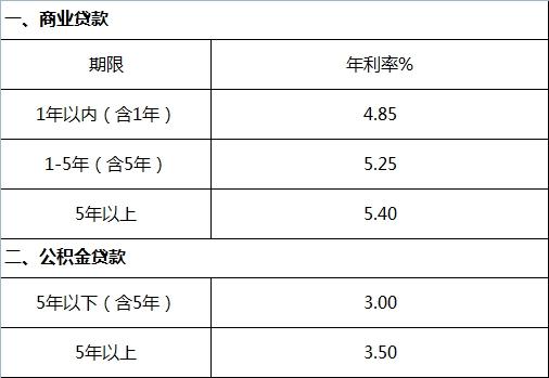 商业贷款利率or公积金贷款利率
