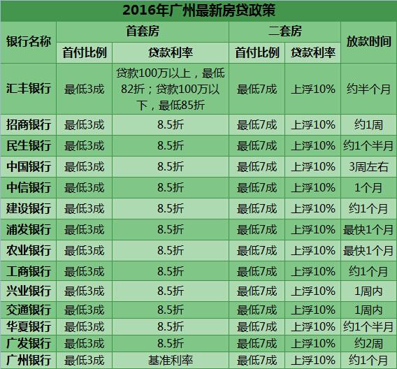 2016年广州最新房贷政策