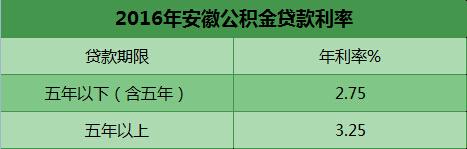 2016年安徽公积金贷款利率