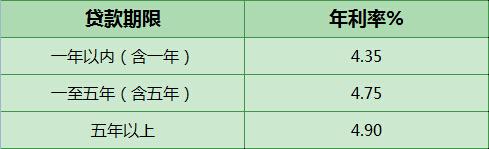 2016年浙江生源地助学贷款利率