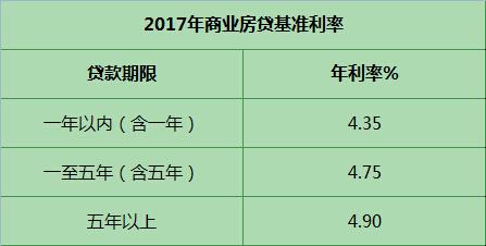 2017年商业房贷基准利率是多少