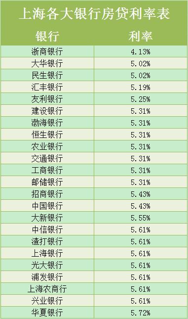 银行房贷利率表