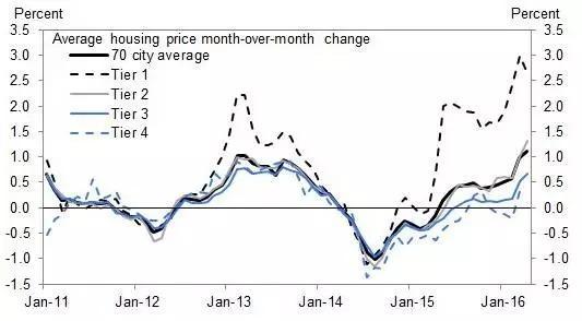中国楼市泡沫有多大?高盛:都快突破天际了