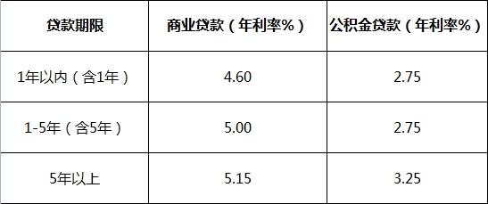 2015年房贷基准利率